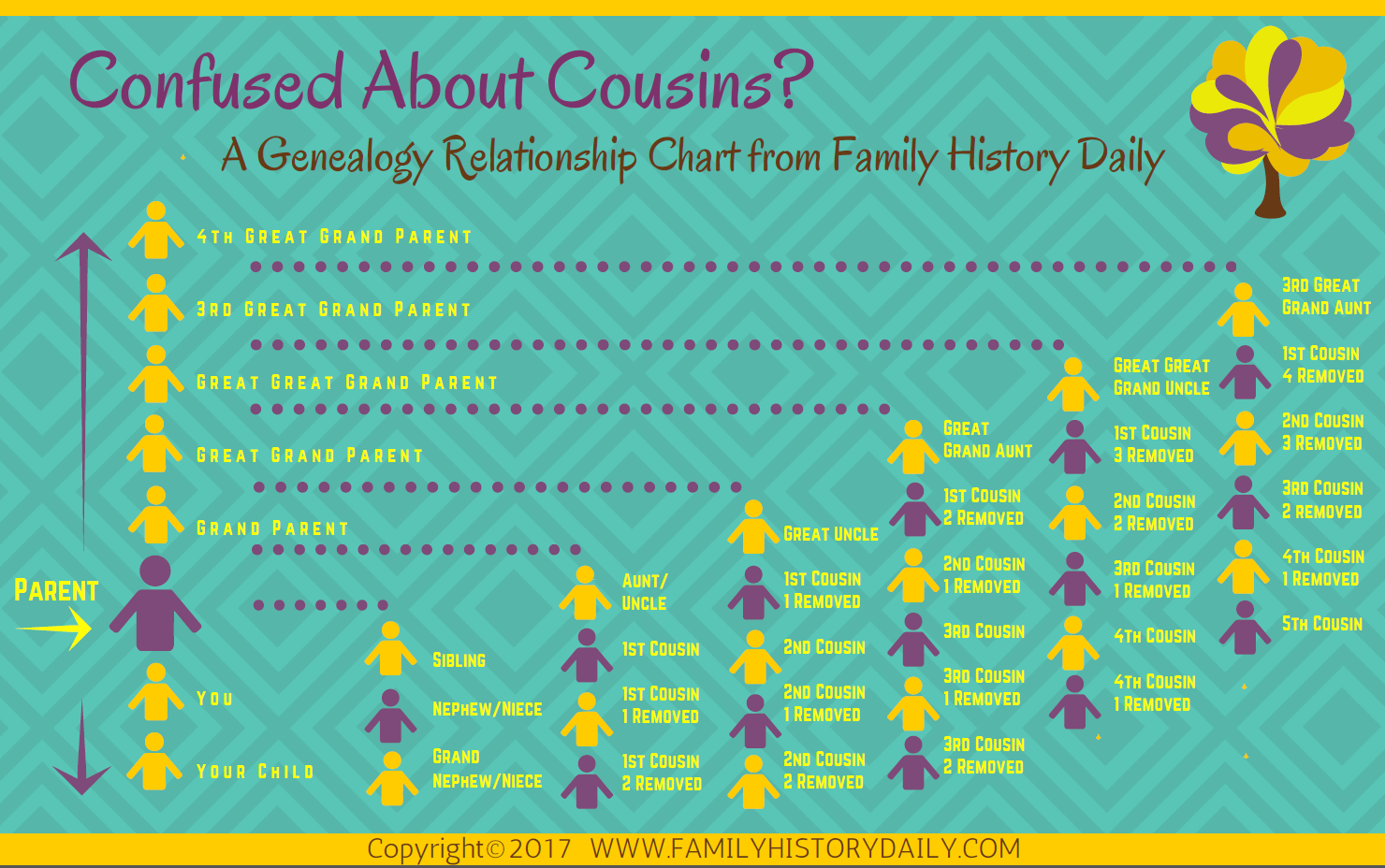 Genealogy-Relationship-Chart-from-Family-History-Daily